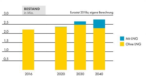 Lkw%2dBestand: Die Wissenschaftler gehen im Pro%2dLNG%2dSzenario davon aus, dass im Szenariojahr 2040 etwa 480.000 Sattelzugmaschinen sowie Lkw mit mehr als 16 Tonnen zulässigem Gesamtgewicht LNG als Kraftstoff nutzen. Quelle: Shell