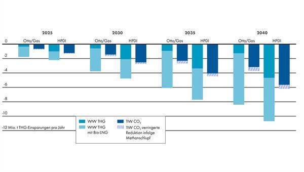 Einsparungen Treibhausgas%2dEmissionen bei Lkw: Die jährlichen Treibhausgas%2dEmissionen (THG) für schwere Lkw wurden aus dem jeweiligen jährlichen Kraftstoffbedarf für die Varianten LNG%2dLkw mit Otto/Gasmotor sowie mit HPDI%2dMotor (High Pressure Direct Injection) berechnet. Die Einsparungen von Treibhausgasemissionen werden über die gesamte Produktionskette (Well%2dto%2dWheel oder WtW) beziehungsweise von der Tankstelle bis zur Verbrennung im Fahrzeug (Tank%2dto%2dWheel oder TtW) angegeben. Methanschlupf bezeichnet das Entweichen von Methan in die Atmosphäre durch unvollständige Verbrennung. Quelle: Shell