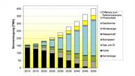 Stromerzeugung in Terrawattstunden im DLR%2dEnergieszenario für Polen