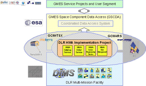 DLR - Earth Observation Center - Data Access and Interoperability