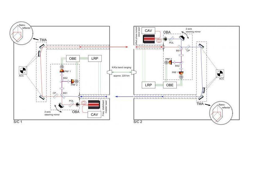 DLR - Institut für Raumfahrtsysteme - GRACE FO