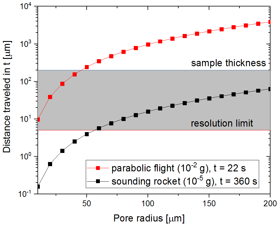 Distance traveled by pores of various size during the microgravity time typical for parabolic flights and sounding rockets.
