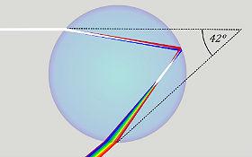 """Diese Grafik zeigt, wie ein weißer Lichtstrahl in einen Regentropfen fällt und im Wasser """"verformt"""" wird. An der """"Rückseite"""" des Tropfens wird er gespiegelt und dabei in seine einzelnen Farben zerlegt. So wird kein weißer Lichtstrahl zurück gespiegelt, sondern mehrere bunte Lichtstrahlen nebeneinander. Bild: Wikipedia"""