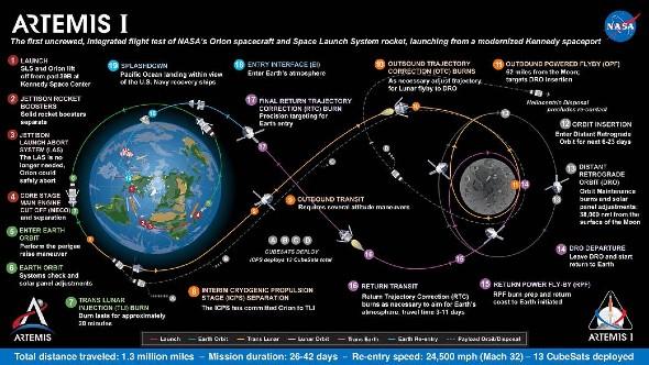 Diese Grafik zeigt den geplanten Verlauf der Mission Artemis 1. Bild: NASA