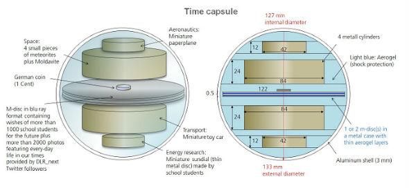 Skizze der Zeitkapsel: Im Inneren sieht man die Anordnung der vier Metallzylinder. Aus den DVDs ist im Laufe des Projektes eine sog. M-Disc geworden.