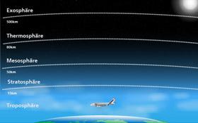 Die Reiseflughöhe der Flugzeuge liegt in der oberen Troposphäre – in dieser sensiblen Schicht der Atmosphäre entsteht unser Wetter. Bild: DLR