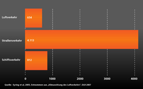 Wer erzeugt wie viel CO2? Hier ein Vergleich. Bild: DLR