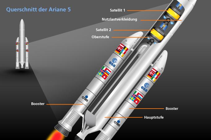 Wie Funktioniert Eine Rakete