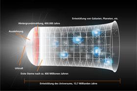 Die Entwicklung des Universums. Bild: DLR