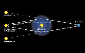 view Algebra V: Homological Algebra