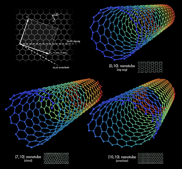 3D-Modell von Kohlenstoff-Nanoröhrchen. Bild: Wikipedia/Mstroeck