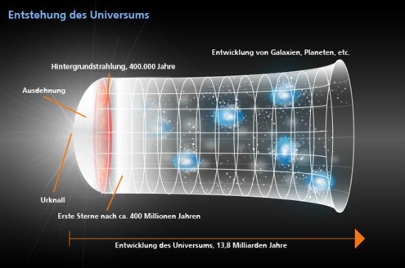 """Die Skizze illustriert die Entstehung und Entwicklung des Universums. Die Zeitskala beginnt unten links mit dem Urknall. Danach dehnte sich das Universum """"blitzartig"""" aus. 400.000 Jahre lang war das Universum undurchsichtig: Man kann sich das wie einen super-heißen """"Teilchen-Brei"""" vorstellen. Erst als sich das Universum weiter abkühlte, bildete sich Materie, wie wir sie kennen – und dabei wurde viel Strahlung abgegeben, die wir noch heute ganz schwach als sogenannte Hintergrundstrahlung  messen können. Damit wurde das Universum durchsichtig und danach bildeten sich Sterne und Galaxien. Bild: DLR"""