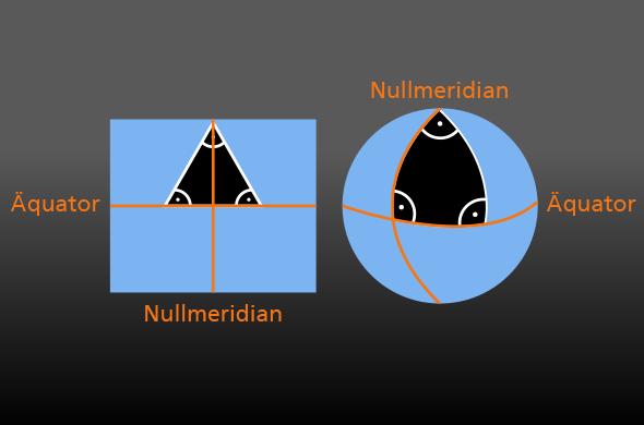 Die linke Skizze zeigt eine ebene Fläche: Hier ergeben die Innenwinkel eines Dreiecks zusammen immer 180 Grad. Rechts ein Dreieck auf einer Kugel, wo die Winkelsumme durch die Kugelform größer ist.