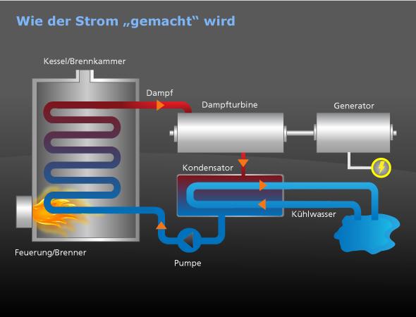 So funktioniert ein thermisches Kraftwerk: Durch Wärmezufuhr (zum Beispiel Verbrennung von Kohle oder Holz oder auch durch Sonnenwärme) wird Wasser verdampft. Der Dampf treibt mit seinem hohen Druck eine Turbine an, bevor er wieder verflüssigt wird und erneut in den Kreislauf kommt. Die Kraft der Turbine treibt einen Generator an, der wie ein Fahrrad-Dynamo Strom erzeugt. Die Kunst besteht darin, aus der zugeführten Wärme möglichst viel Strom zu gewinnen. Bild: DLR