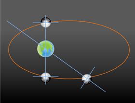 Zwar zeigt uns der Mond immer dieselbe Seite – jedoch nicht ganz exakt: Da seine Bahn eine Ellipse ist, kann man manchmal etwas seitlich auf seine Oberfläche sehen. Das ermöglicht 3D-Bilder. Hier haben wir das dargestellt – allerdings deutlich übertrieben, damit man erkennt, worum es geht. Bild: DLR