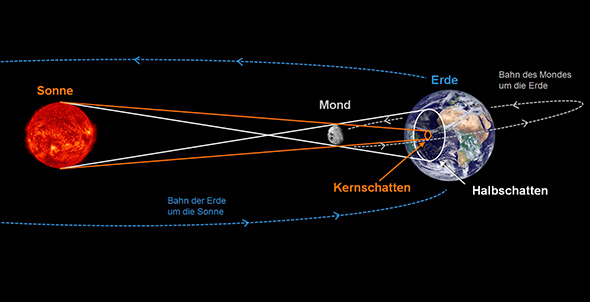 Diese Grafik illustriert, wie Kernschatten und Halbschatten entstehen. Sie zeigt auch noch einmal die leicht geneigte Bahnebene des Mondes um die Erde. Auch diese Grafik ist natürlich nicht maßstabsgerecht, was Größen und Entfernungen angeht.