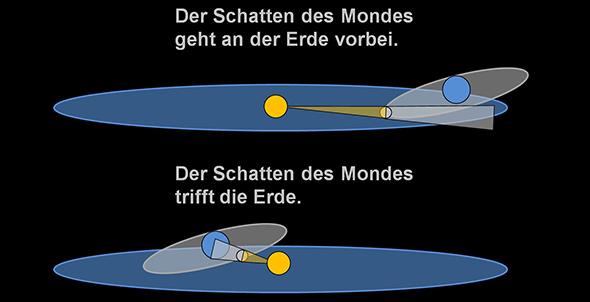 """Du kannst dir die Bahn der Erde um die Sonne und die Bahn des Mondes um die Erde wie Scheiben vorstellen. Die Grafik zeigt: Die """"Scheibe"""" der Mondbahn ist schräg zur Scheibe der Erdbahn geneigt. Daher ist der Mond aus Sicht der Erde mal unterhalb und mal oberhalb der Sonne. Oben die Situation bei """"normalem"""" Neumond – stark übertrieben und vereinfacht dargestellt: Der Mond steht zwar zwischen Sonne und Erde, aber nicht exakt auf einer Linie. Unten ist das anders: Jetzt bilden Sonne, Mond und Erde genau eine Linie. Die Grafik ist natürlich nicht maßstabsgerecht, sondern soll nur das Prinzip veranschaulichen."""