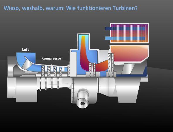 4.2 Gasturbinen Kraftwerke