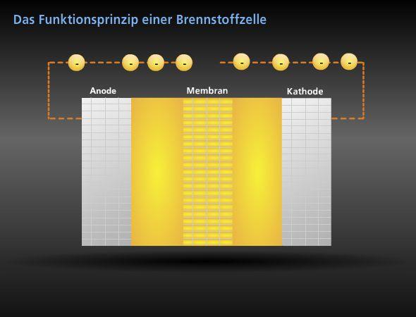 4.3 Brennstoffzelle Timeline