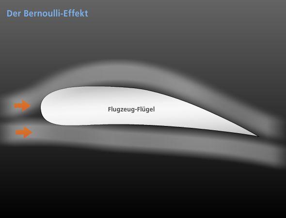 1.2.1 Bernoulli Effekt
