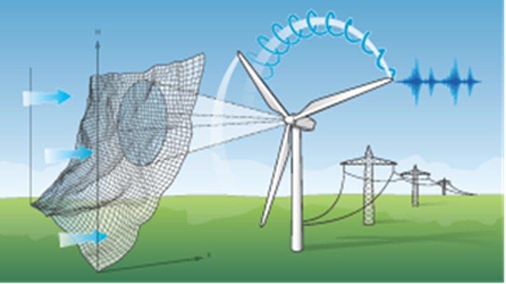 dlr institut f r physik der atmosph re windenergie. Black Bedroom Furniture Sets. Home Design Ideas