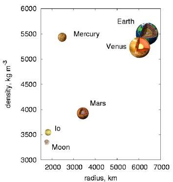 jovian planets density - photo #19