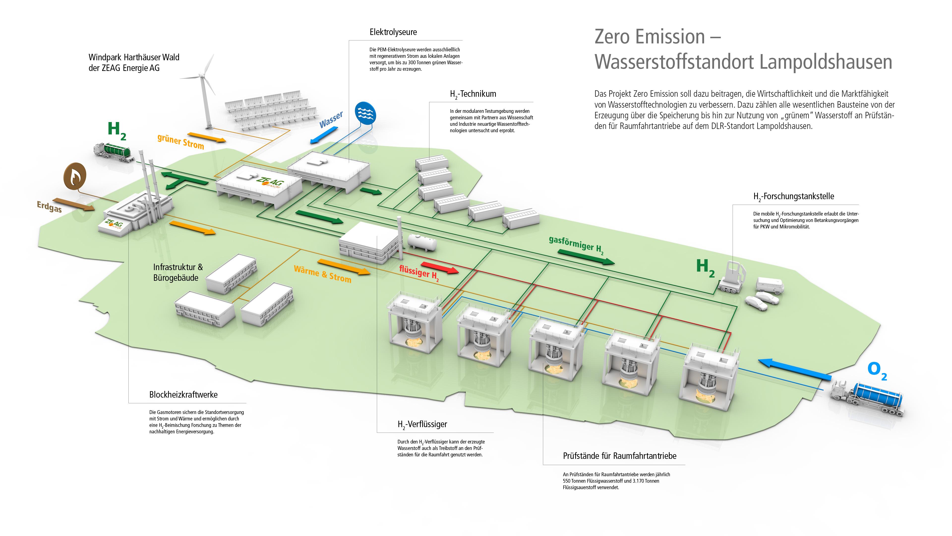 Zero Emission Übersicht