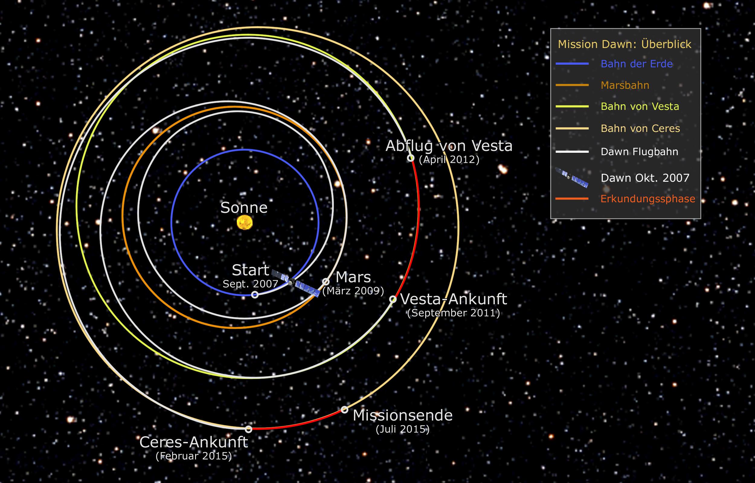 Umlaufbahnen Planeten