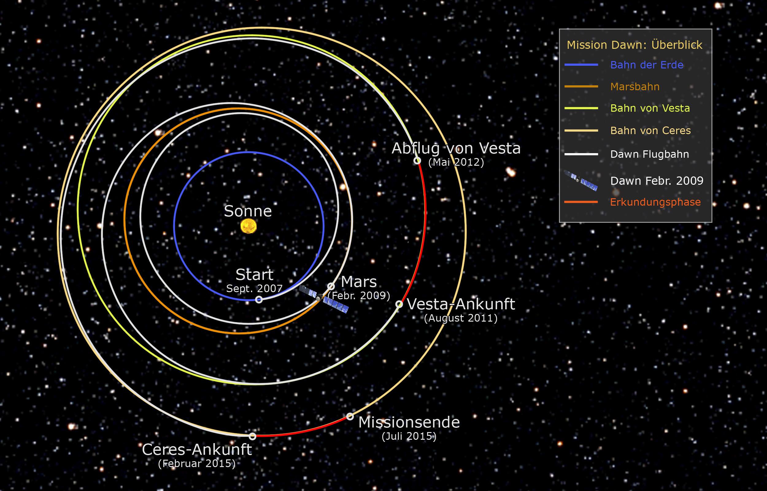 Sonnensystem Umlaufbahnen