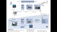 Kontur%2d2%2dKommunikationsinfrastruktur zwischen der ISS und DLR%2dRM