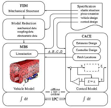 Dlr Institut Fur Robotik Und Mechatronik Active Vibration Control