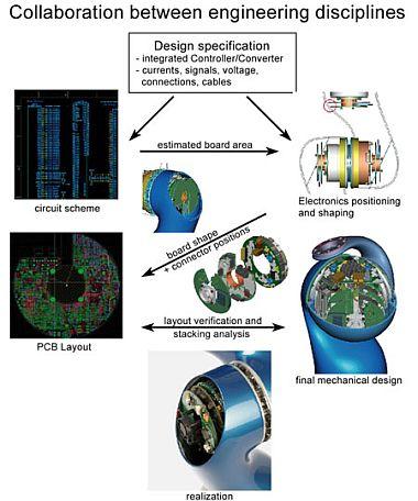 Dlr Institute Of Robotics And Mechatronics Design