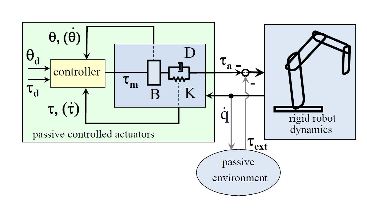 Dlr Institute Of Robotics And Mechatronics Control Of Light
