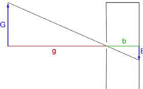 Schematischer Aufbau der Lochkamera mit Gegenstandsweite g, Bildweite b, Gegenstandsgröße G und Bildgröße B. Bild: DLR (CC-BY 3.0).