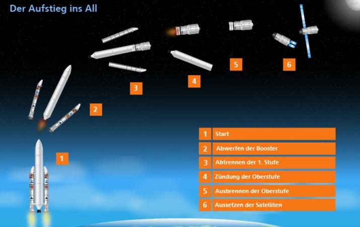 Impulserhaltung - Von Isaac Newton bis zu mehrstufigen Raketen. Bild:  DLR (CC-BY 3.0)