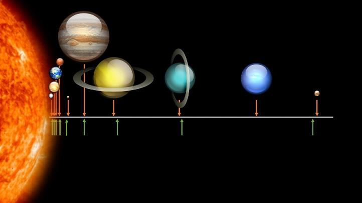 Hier haben wir für dich die Entfernung der Planeten zur Sonne dargestellt. Die orangefarbenen Pfeile zeigen die tatsächlichen Entfernungen an, die grünen Pfeile die Entfernungen nach der Titius-Bode-Folge. Du siehst, dass beides recht nah beieinander ist – zumindest meistens. Bild: RB (eigene Abb.)