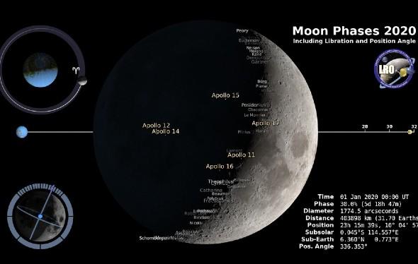 Lernmodul Erde, Sonne und Mond