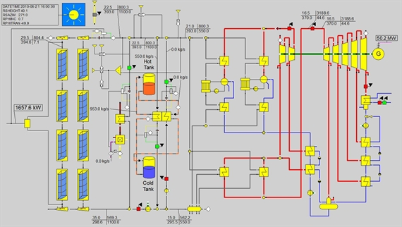solar power plant flow diagram dlr institute of solar research process optimisation the  process optimisation