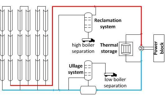 DLR - Institute of Solar Research - Heat transfer fluids