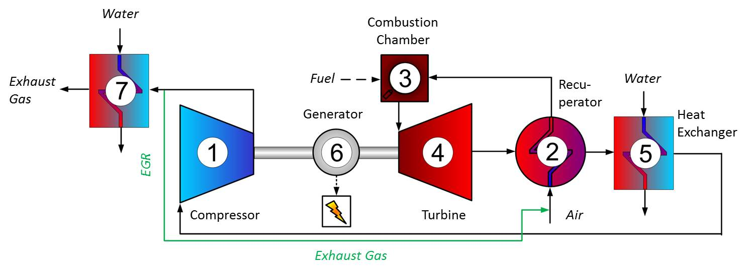 DLR - Insute of Combustion Technology - Subatmospheric ... Gas Turbine Schematic on