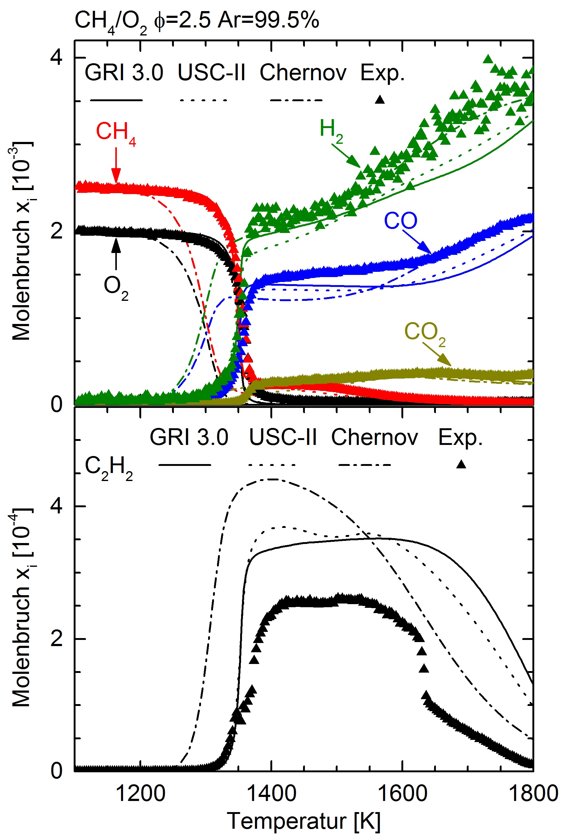 Dlr institute of combustion technology gas phase reactions experimental dots and simulated lines species profiles for rich methane oxygen conditions as a function of the oven temperature pooptronica